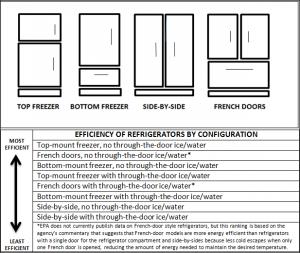 fridge energy star