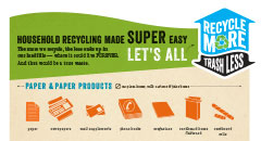 RMTL: What To Recycle Poster Thumbnail